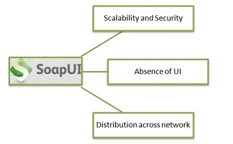 SoapUI - A Web Service Testing Tool And Its Challenges   SPEC INDIA   SPEC INDIA   Software Development Outsourcing   Mobile Application Development   Scoop.it