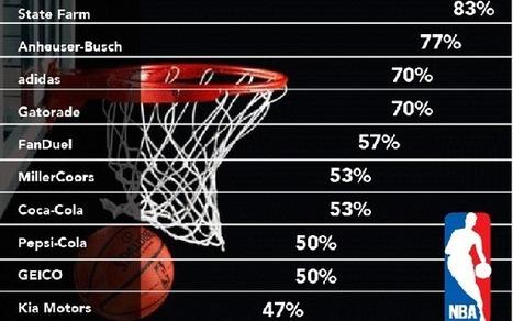 NBA Sponsorship Dollars Jump 8% in 2015-16 Season | Public Relations & Social Media Insight | Scoop.it
