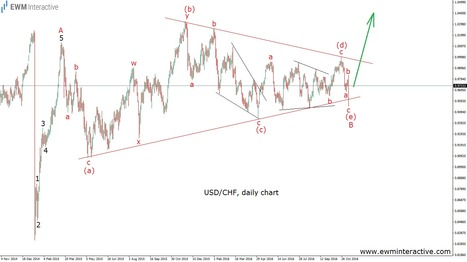 USDCHF Inspires a Better Idea Now - EWM Interactive   Technical Analysis - Elliott Wave Theory   Scoop.it