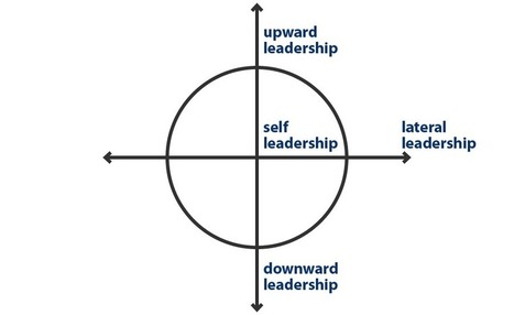 Three Ways Lateral Leadership Develops (and Proves) Your #Leadership | Creating new possibilities | Scoop.it