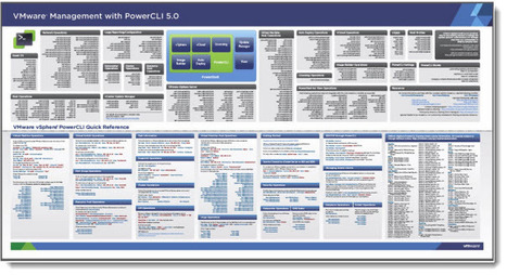 Free PowerCLI 5.0 Poster to download | LdS Innovation | Scoop.it