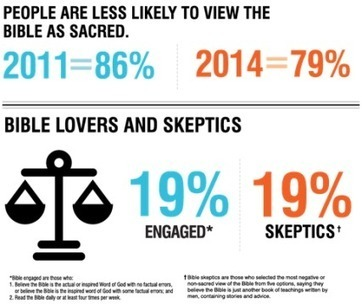More people say the Good Book isn't a God book | Newsworthy Notes - Apologetics | Scoop.it