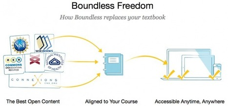 The Future Of Textbooks Is Free … And It's Now Available | Edudemic | :: The 4th Era :: | Scoop.it