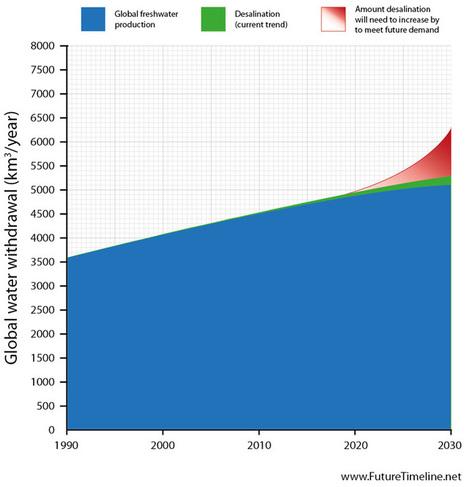 2030 Future Technology | 2030 Urban Population | 2030 Timeline | 2030 Desalination | Jupiter 2030 Mission | Future Timeline | Humanity | Technology | Singularity | 2030 | 2030s | World Tin Reserves... | Things I Like | Scoop.it