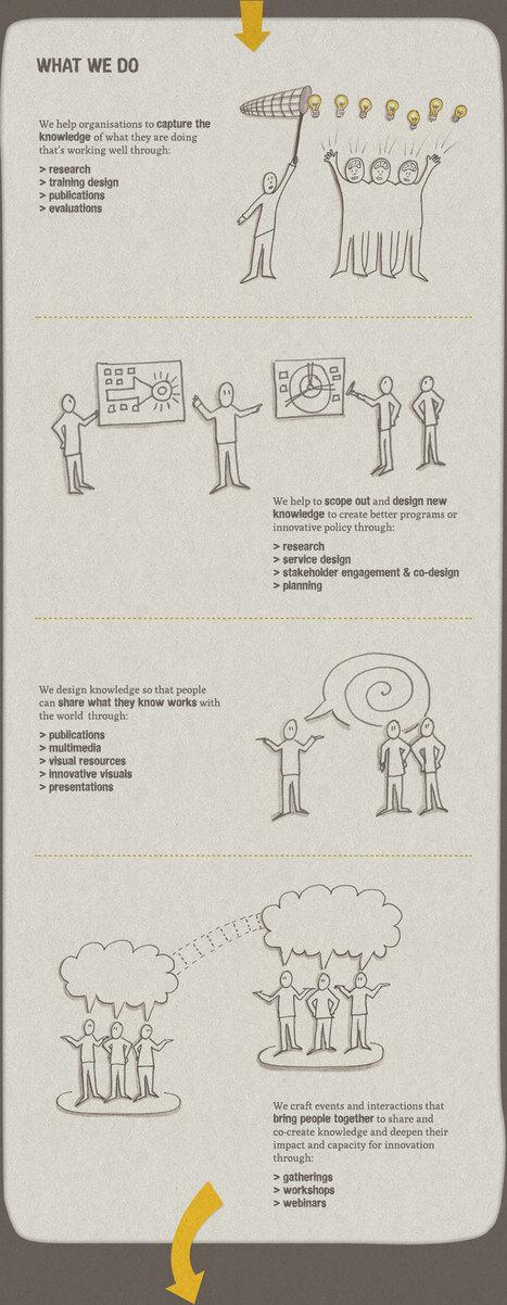 KNODE research and design for social innovation | Social Entrepreneurship and Enterprise | Scoop.it