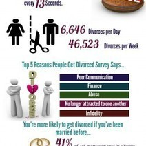 Facts & Figure about Divorce in America #infographic | Legal Issues - Challenging Societies | Scoop.it