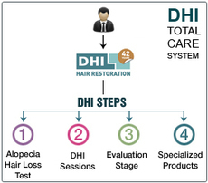 Bangalore Clinic – Hair Transplant Treatment, Regrowth, Restoration, Hair Loss Solution | DHI encourages hair regrowth through hair transplantation | Scoop.it