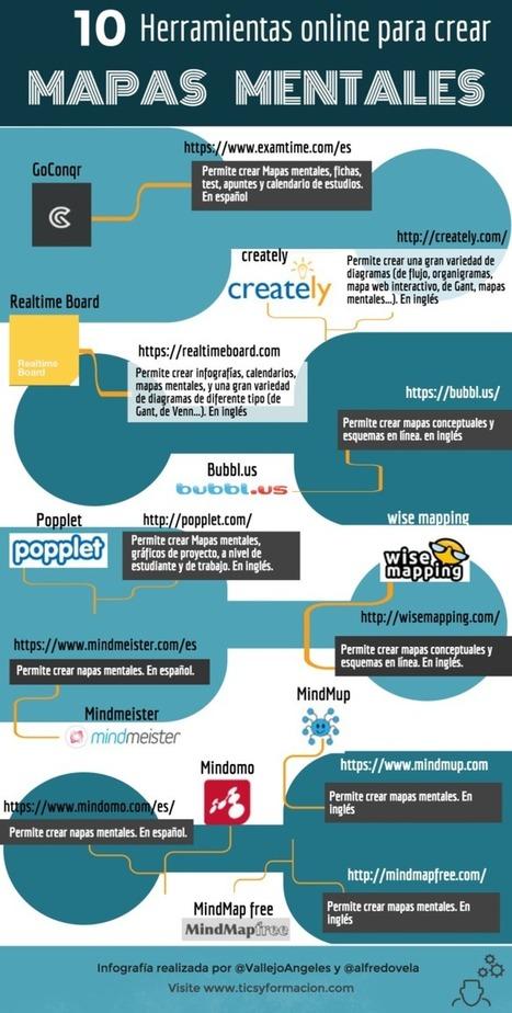 Mapas Mentales - 10 Herramientas en Línea para Elaborarlas | Infografía | TicTac educación. | Scoop.it