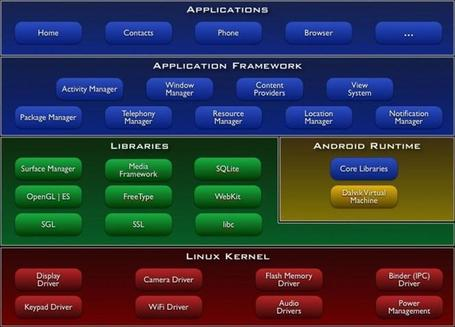 Android Architecture and Pen-testing of Android applications | digitalcuration | Scoop.it