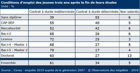 L'insertion professionnelle des jeunes: de fortes inégalités selon le diplôme | TES1 Michelet | Scoop.it