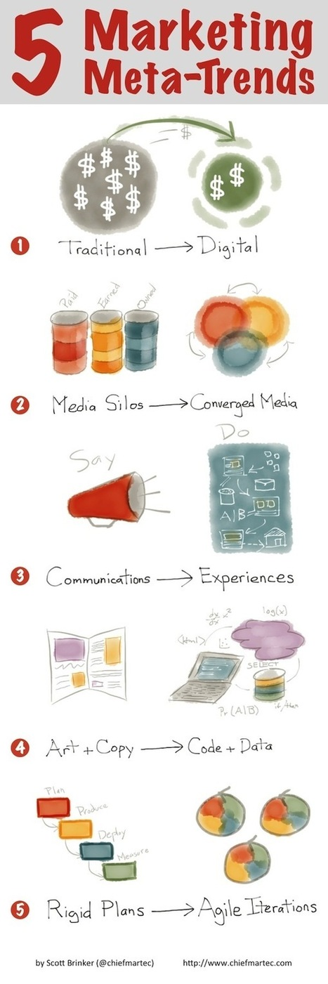 5 meta-trends underlying almost all of modern marketing by strategyaudit | Designing  service | Scoop.it