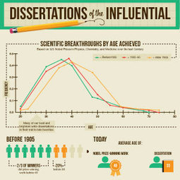 Dissertations of the Influential | Leadership, Innovation, and Creativity | Scoop.it