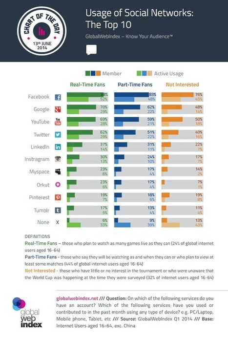 Six In 10 World Cup Fans Have A Twitter Account [STUDY] - AllTwitter | screen seriality | Scoop.it