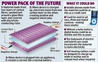 Utiliser la structure des objets et la carrosserie des voitures comme batterie électrique | Innovative technology | Scoop.it