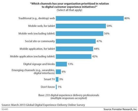 Survey Shows Mobile Web Gets Priority Over Mobile Apps in 2013 | Forrester Blogs | Ré veille matinale | Scoop.it