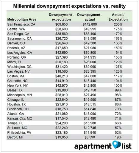 Average SF Millennial Must Save Until 2044 To Buy Home | Real Estate in Silicon Valley | Scoop.it
