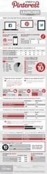 Interest Stats in Pinterest Infographic | Online Marketing Resources | Scoop.it