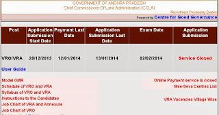 AP Govt. VRO and VRA posts Latest Recruitment results 2014 online | Aadhaar Card | Voter Id Card online Enrollment 2014 | Scoop.it