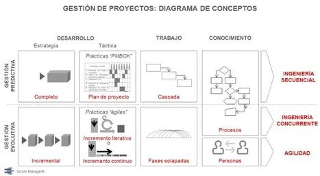 Los tres conceptos básicos que hay detrás de: cascada, agilidad ... | Business Innovation | Scoop.it