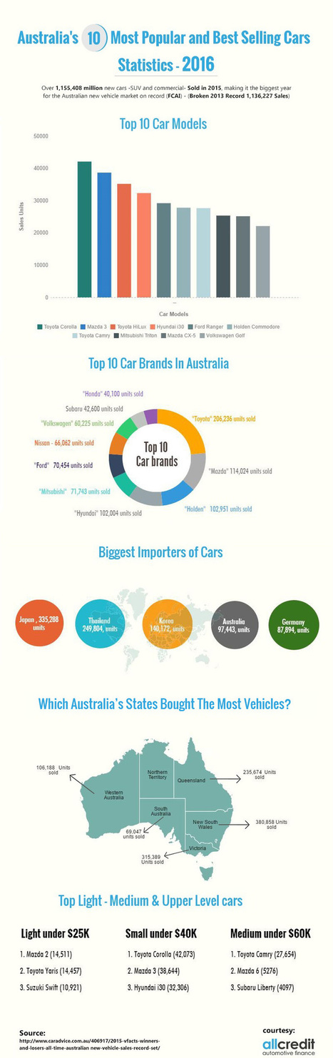 Top 10 Most Popular and Best Selling Cars in Australia | All Infographics | Scoop.it