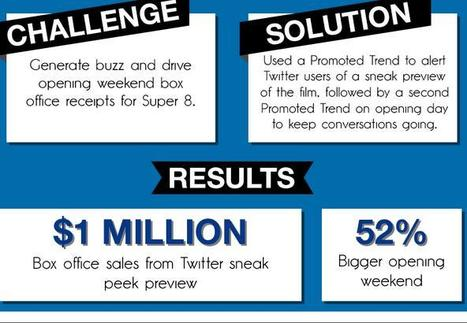 How 5 Top Brands Are Using Twitter To Drive Sales | AllTwitter | World's Best Infographics | Scoop.it