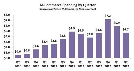 Mobile ecommerce may touch US$ 25 billion by the end of 2013 | InnoMind Technologies | Innovative Solutions to Grow your Business online | Scoop.it