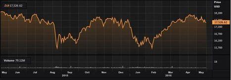 Un año desde que el Dow Jones marcara su máximo intradía histórico | Top Noticias | Scoop.it