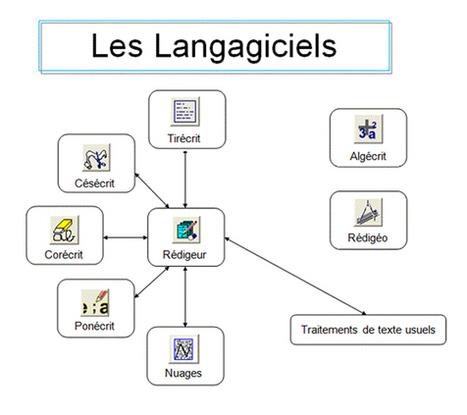 Les LANGAGICIELS (appropriation du lire et de l'écrire)     Technologies numériques & Education   Scoop.it