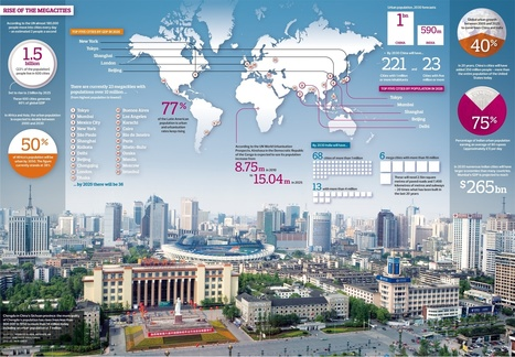 How the rise of the megacity is changing the way we live | IELTS, ESP, EAP and CALL | Scoop.it