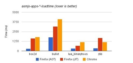 asm.js AOT compilation and startup performance | Luke Wagner's Blog | Frontiers of Journalism | Scoop.it