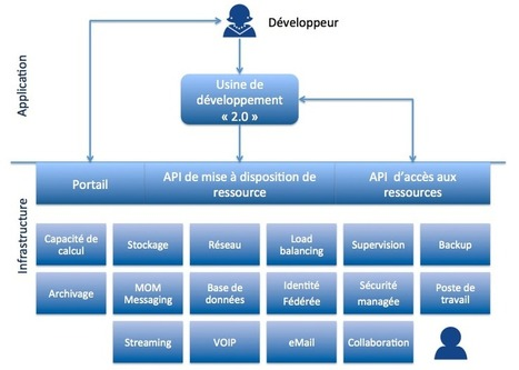 L'Infrastructure agile | Dev&Agile | Scoop.it