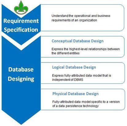 Conceptual Database Model - MCQ Sets | WordPress & Bivori Blogging | Scoop.it
