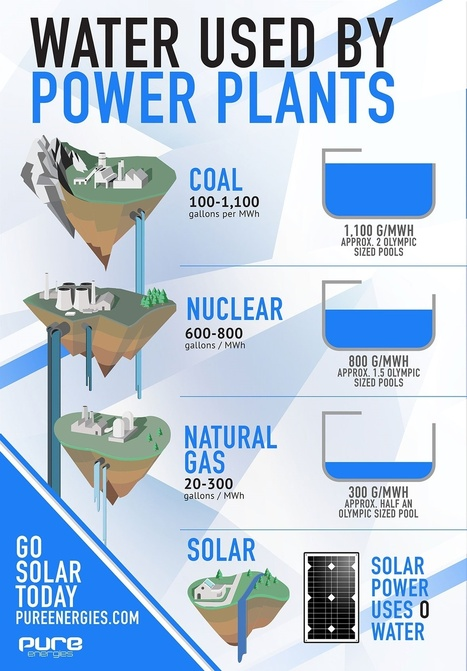 Water Usage in Energy Production | Energy Company in Texas | Scoop.it