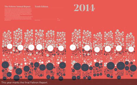 Nicholas Felton : nouveau Rapport annuel / 10e édition | Journalisme graphique | Scoop.it