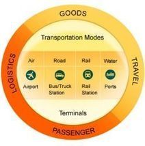 Improve Your Logistic Operation With Transportation Software | Best Logistics Planning Software | Scoop.it