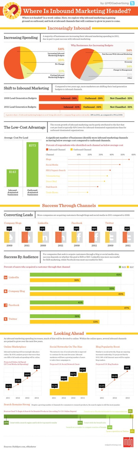 Where Is Inbound Marketing Headed? [Infographic] | Best inbound marketing infographics on the web | Scoop.it