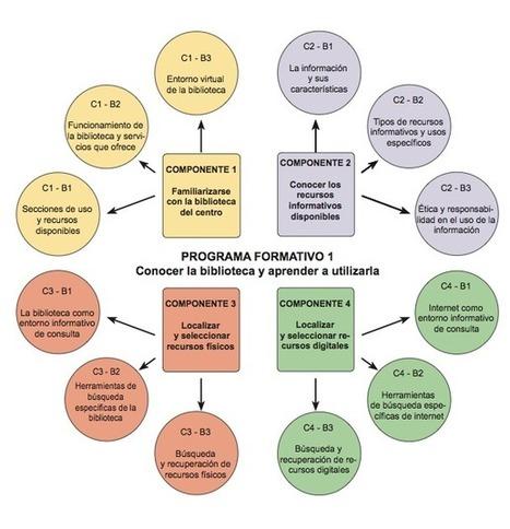 La alfabetización informacional (ALFIN) | Bibliotecas Escolares | Entre profes y recursos. | Scoop.it
