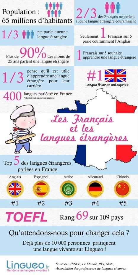 Les Français et les langues étrangères | LANGUES  (classe 400) | Scoop.it