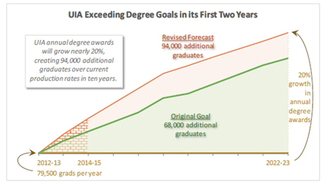 Universities to Boost Student Grad Rates by 20 Percent | SCUP Links | Scoop.it