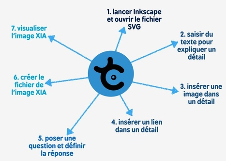 Créer une image Xia en 7 tutoriels | Time to Learn | Scoop.it