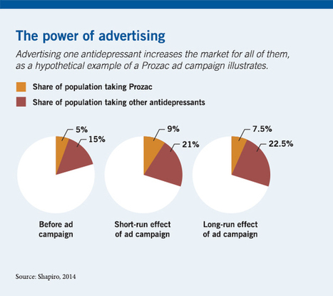 Drug companies benefit when rivals advertise | Drug Law | Scoop.it