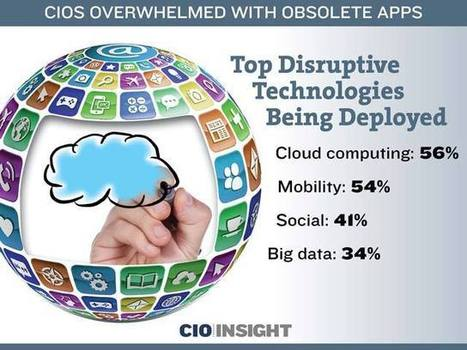 CIOs Overwhelmed With Obsolete Apps   Technology Today   Scoop.it