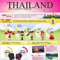 Thailand: The land of smiles | Visual.ly | Slide Ideas | Scoop.it