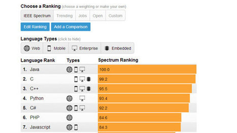The Top Programming Languages, Ranked by Job Demand, Popularity, More | Web Content Enjoyneering | Scoop.it