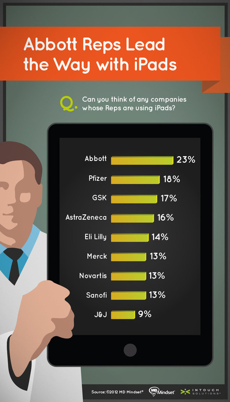 Physicians' Love of iPads: Opportunities for Pharma Reps | Digital Pharma | Scoop.it
