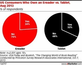 Tablets, Ereaders Lead to More Book Reading | toddlers education | Scoop.it