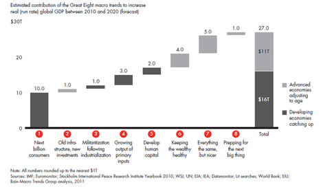 Small Business Labs: Bain's Trillion Dollar Growth Trends   Transforming small business   Scoop.it