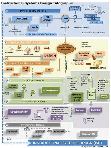 """Infographie : """"Instructional Systems Design"""" 