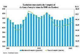 Gain de 1 500 emplois dans la région de Québec en février | Therapeutes-Sans-Frontieres | Scoop.it