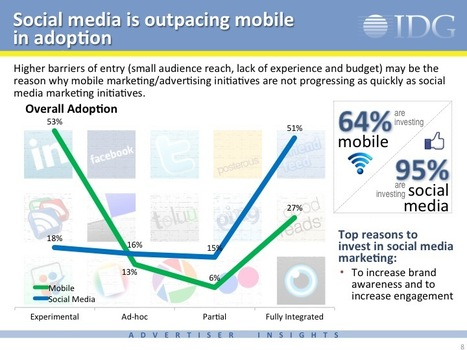 Majority of Technology Marketers Plan Budget Increases for 2012 | @IDGKnowledgeHub | Digital-By-Design | Scoop.it